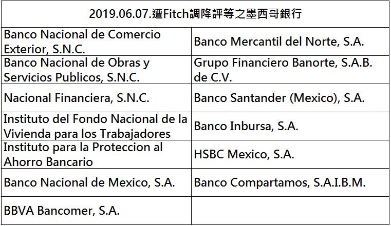 圖片說明-國際金融機構近期重要訊息(2)