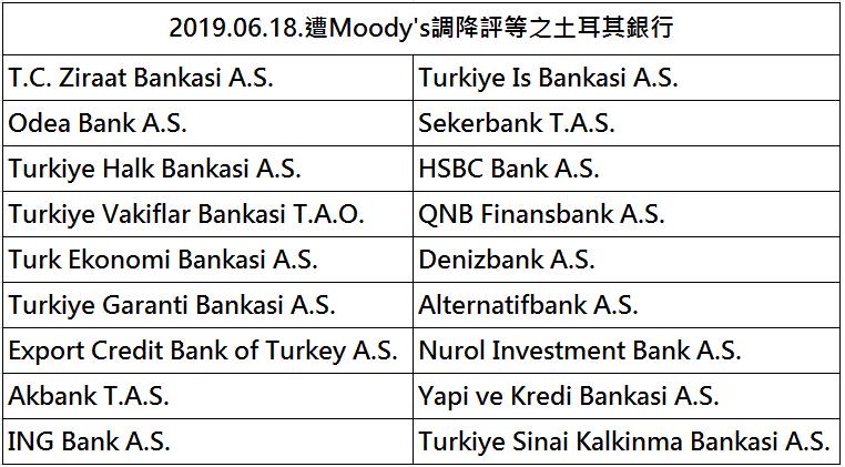 圖片說明-國際金融機構近期重要訊息(1)